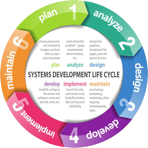 analysis activities for system development System-development life cycle enables users to transform a the system-development life cycle enables users to transform a newly-developed project into an operational one this process is used to model or provide a framework for technical and non-technical activities to deliver a quality system.